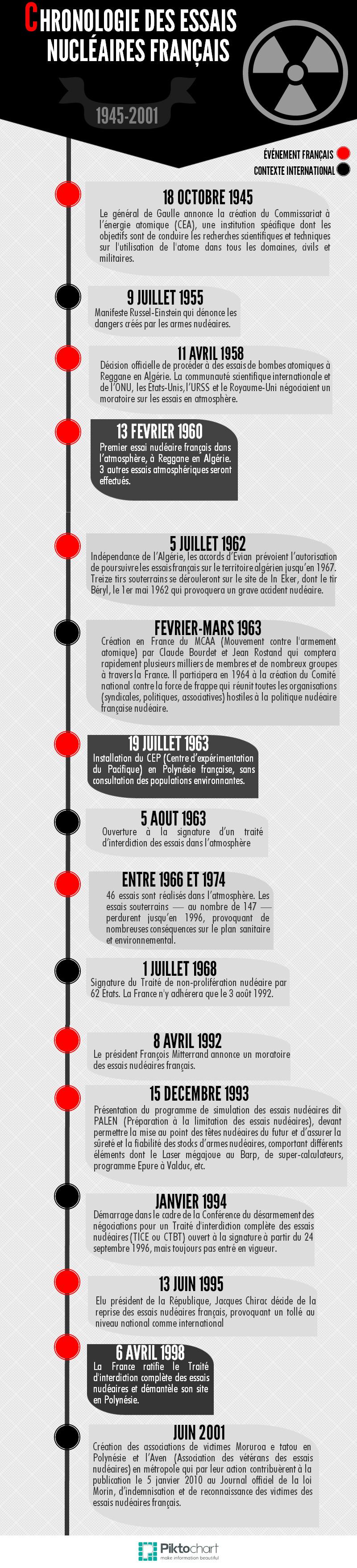 Chronologie armes nucléaires françaises(4)